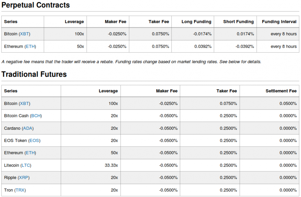 BitMEX fees for perpetual contracts